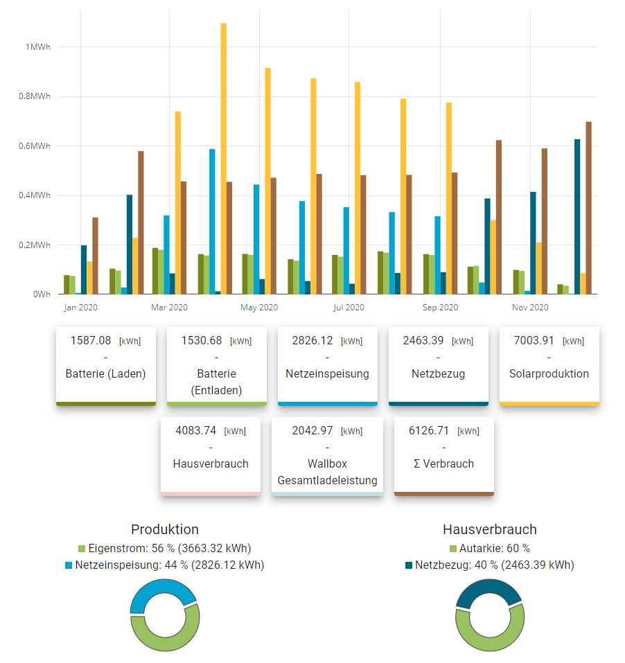 Ertrag in 2020 einer 6,82 kWp PV-Anlage mit 13 kWh E3DC Speicher in Kreiensen