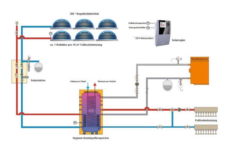 Kugelkollektor Solarsystem für Fußbodenheizung und Brauchwassererwärmung (nur Süd-Europa)