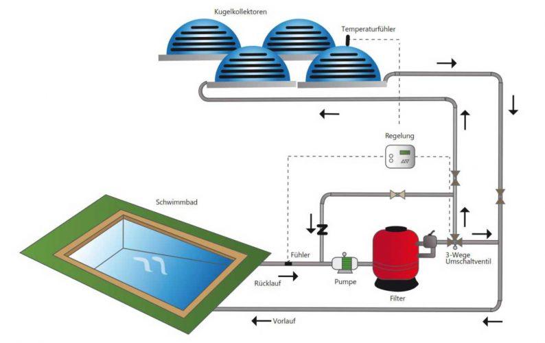 Kugelkollektor Solarsystem für Schwimmbäder (Mittel und Süd-Europa)